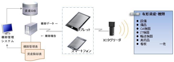 eRIMS棚卸管理システムのシステム構成図