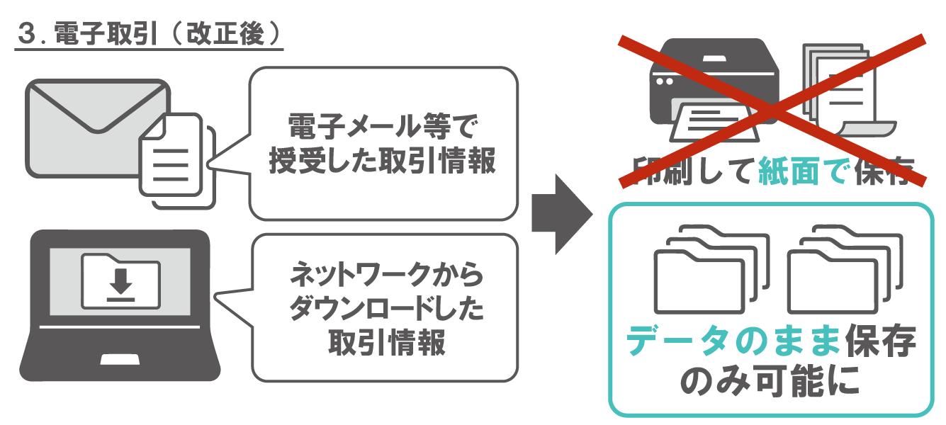 電子帳簿保存法